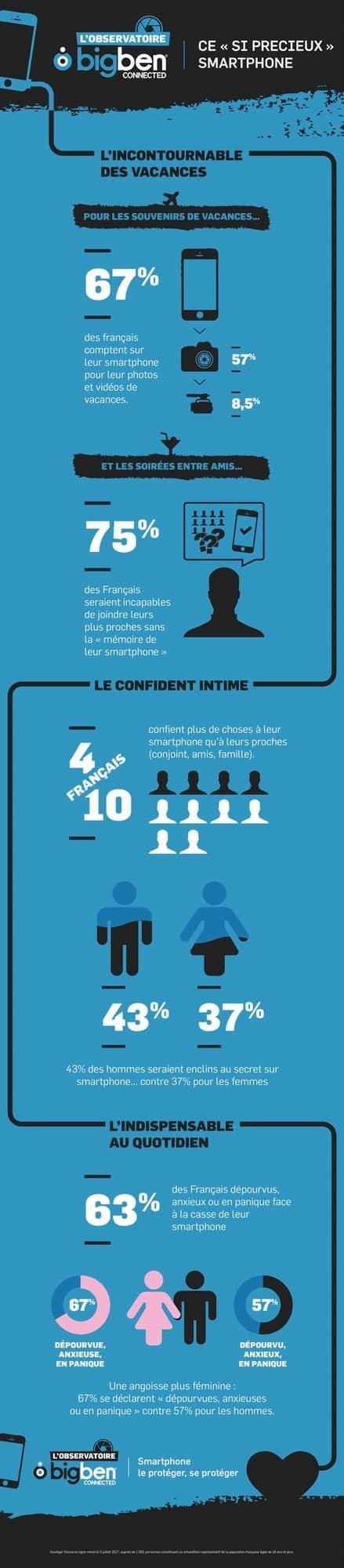 infographie utilisation du smartphone Bigben Connectid