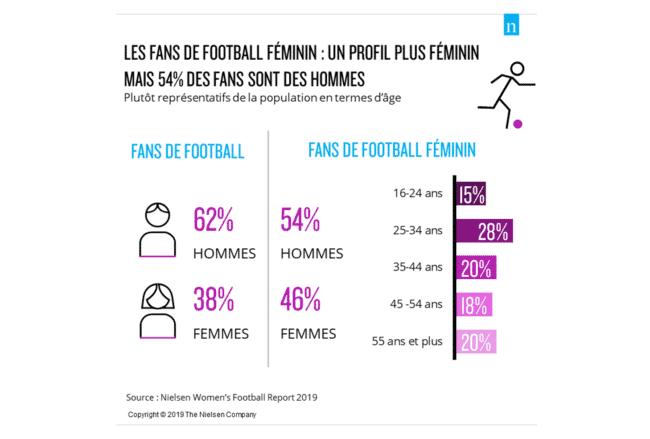 stats fans de football féminin